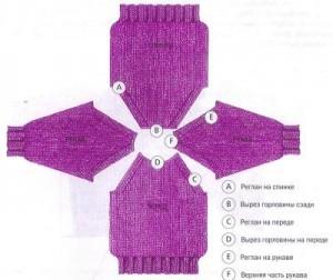 Как вязать спицами реглан
