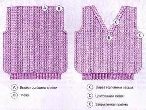 Как вязать вырез горловины спицами для начинающих